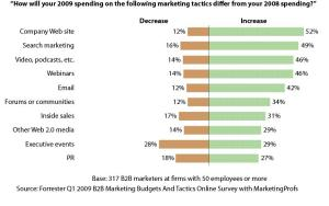 B2B Marketers Turn To Digital Tactics In 2009
