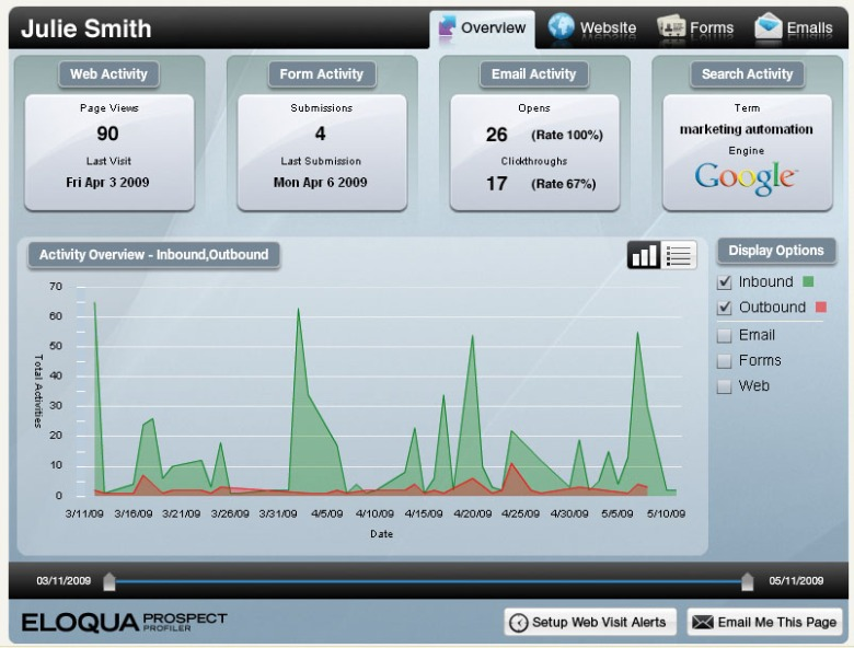 Sales-centric Dashboard Helps Track Digital Activity
